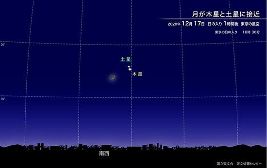 C木星土星月(国立天文台星空情報).jpg
